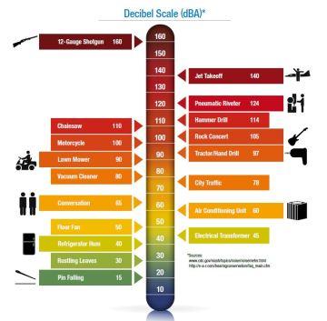 Decibel scale-noise meter