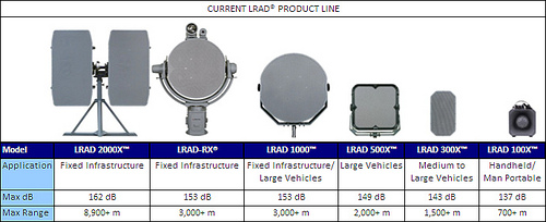 lrad devices