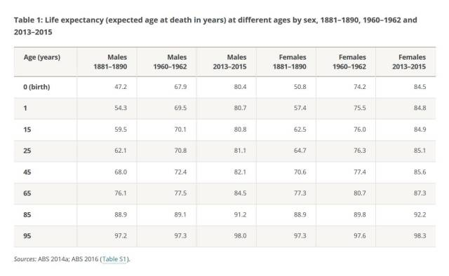 ++1 Life Expectancy Au By Your Age Today