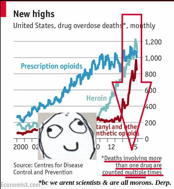 +1 opioid epidemic deaths nvolving multiple Rx derp