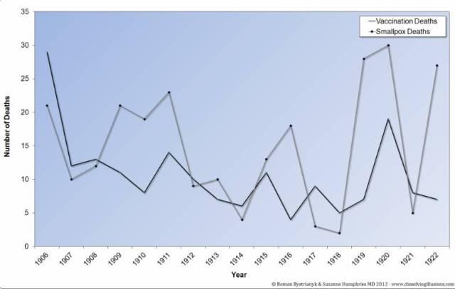 smallpox deaths v vx