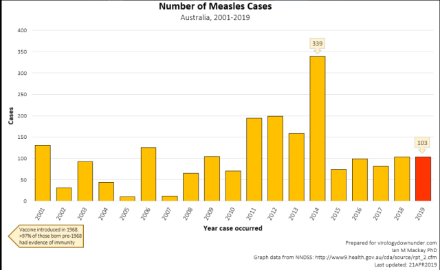 +0190421 Prof Mackay usees real stats on Measles in AU declining since 014 to sell vaccines [love it]