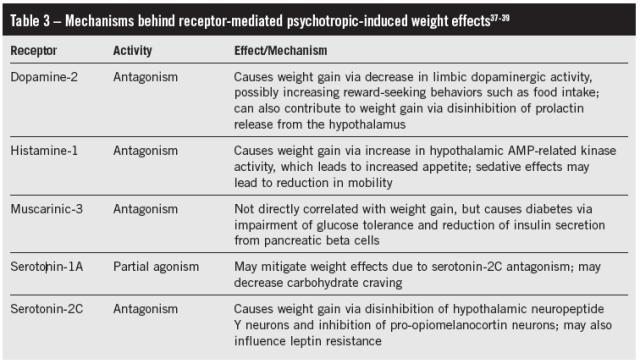 ADep weight gain rec theory