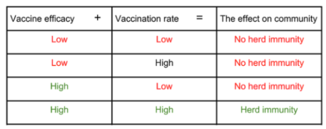 01912 herd immunity vc rate + effective