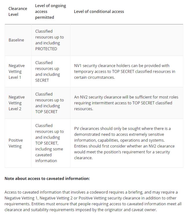 AU 2020 Clearance Levels