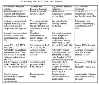 B CD$ cf table