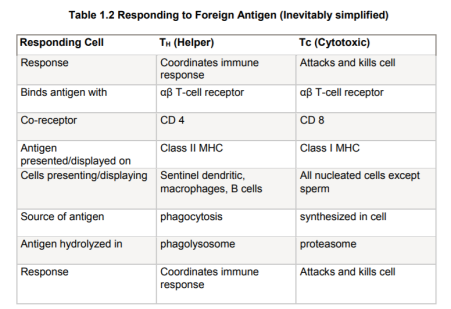 +++ Responding cell to antigen type table