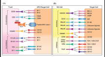 +++ TC, nk and APC Macrophage