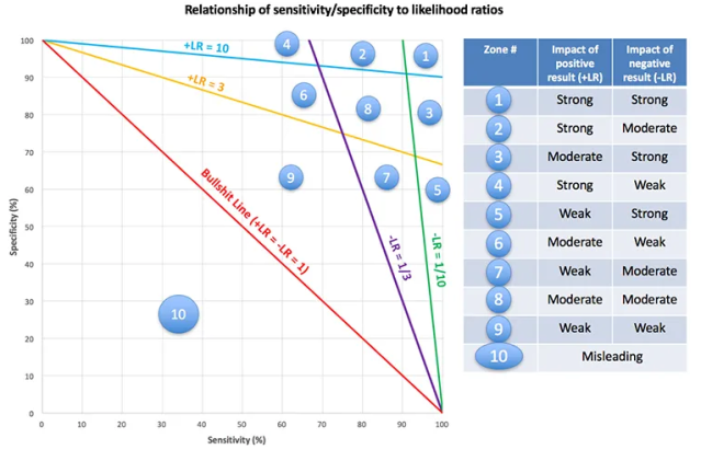 bs line graph