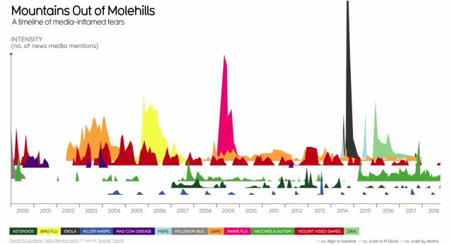 molehills & reporting errs